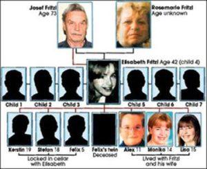 Elizabeth Fritzl, la joven secuestrada en el sótano por su padre 4