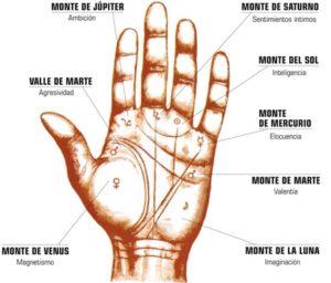 Quiromancia, Que significan las líneas de las manos 4